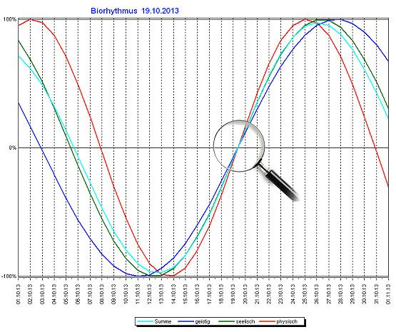 Biorhythmus_19.10.