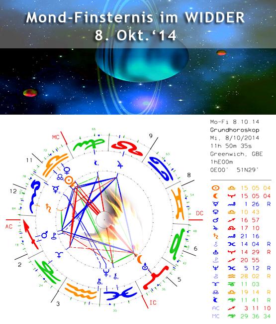 """Mond-Finsternis (Widder) MI 8. OKT – """"Im Kreuzfeuer und der Kick nach oben"""""""